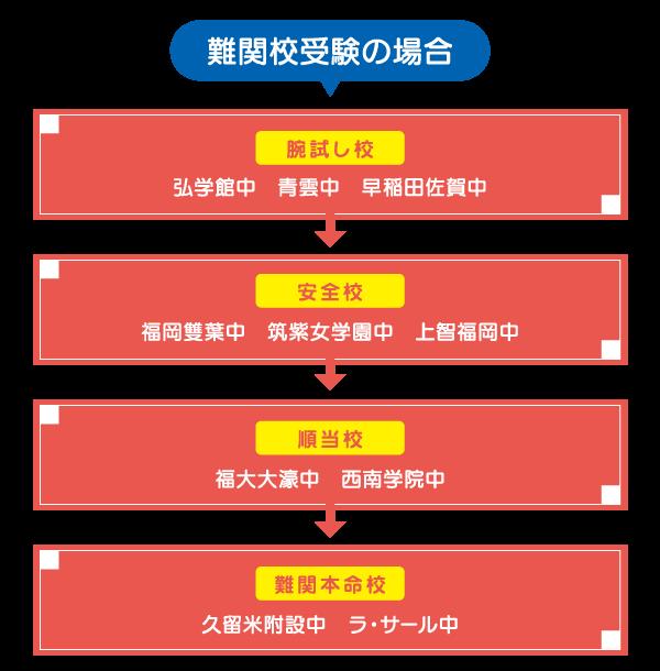 第一志望校合格のシナリオ②