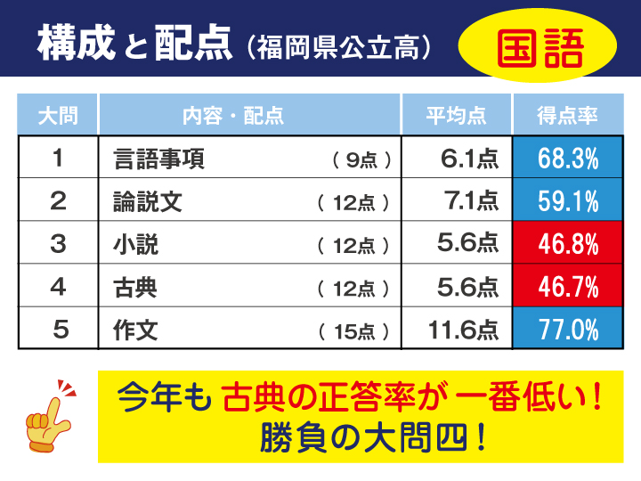福岡県公立高校入試の問題構成と配点
