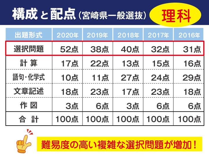 宮崎 県立 高校 入試 倍率 2021
