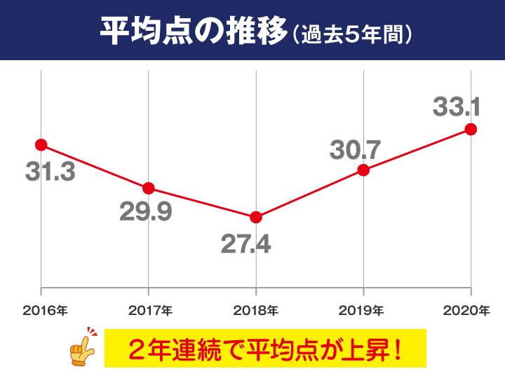 山口 県 高校 入試 倍率