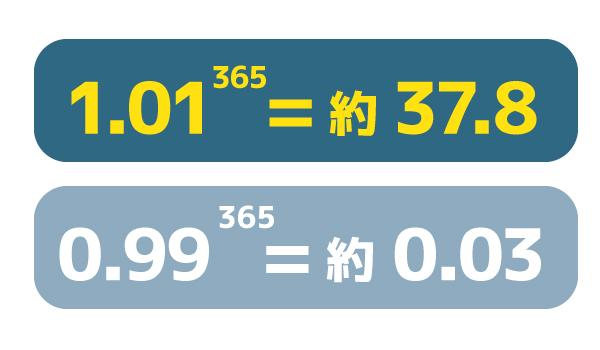 毎日×0.01で1年後には38倍の自分になれる