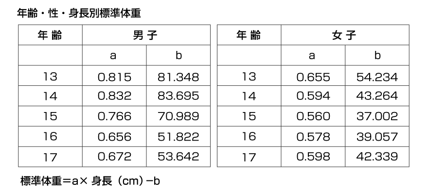 年齢・性・身長別標準体重