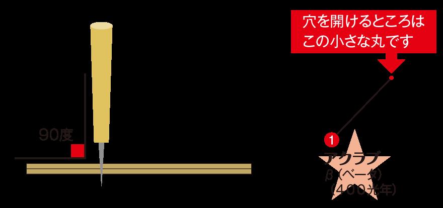 「さそり座」の模型の作り方2