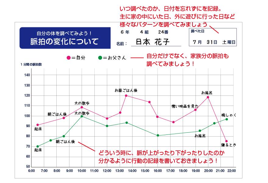 グラフの記入例