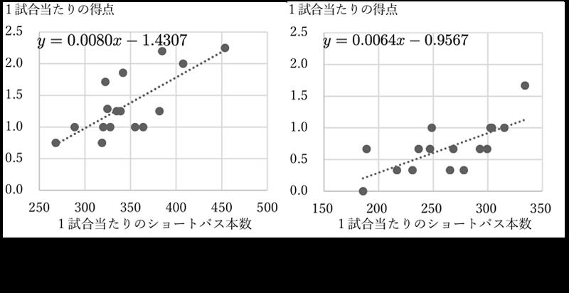 データ分析例